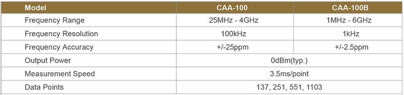 tskt-may-do-cap-va-anten-shinewaytech-caa-100-series