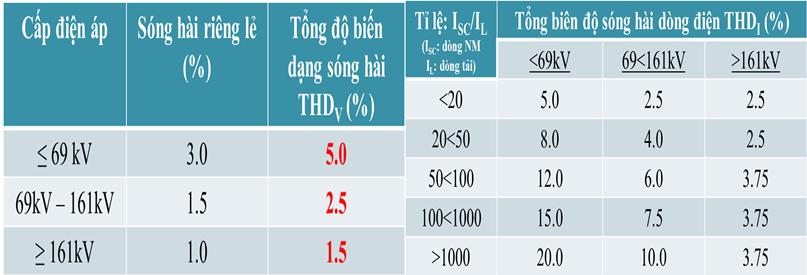 cac-chi-tieu-danh-gia-chat-luong-dien-nang-1